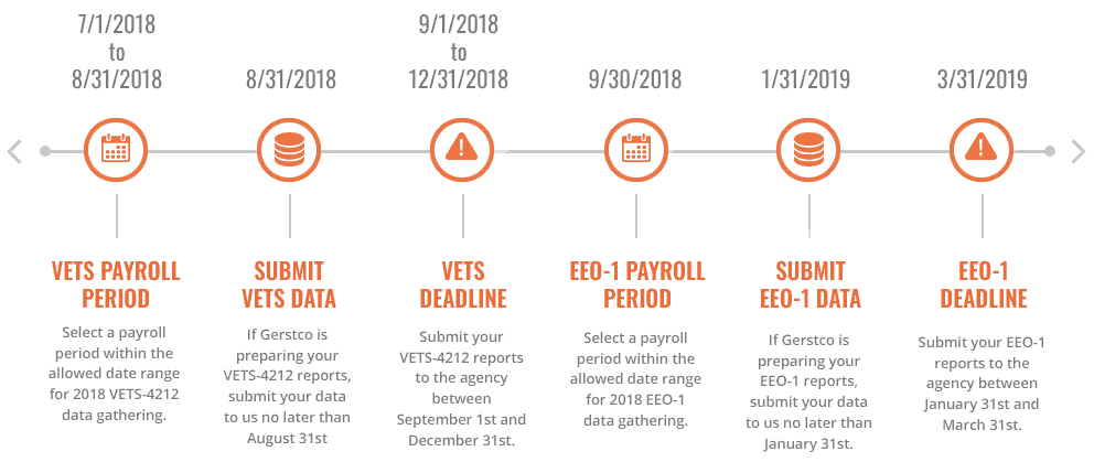 EEO-1 and VETS reporting timeline