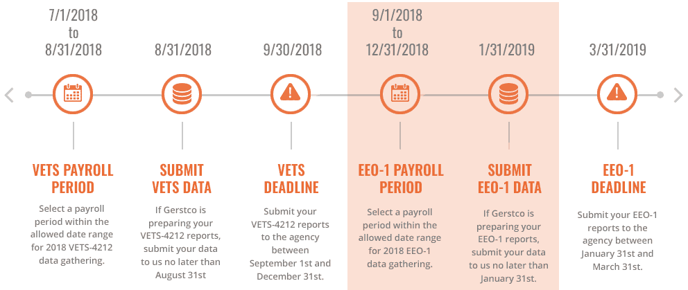 EEO-1 and VETS Filing Timeline