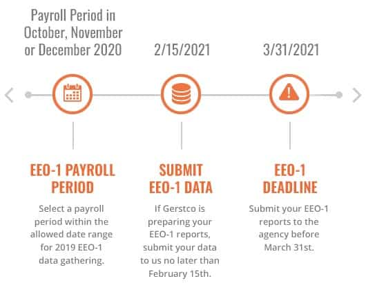 EEO1 Timeline for 2021